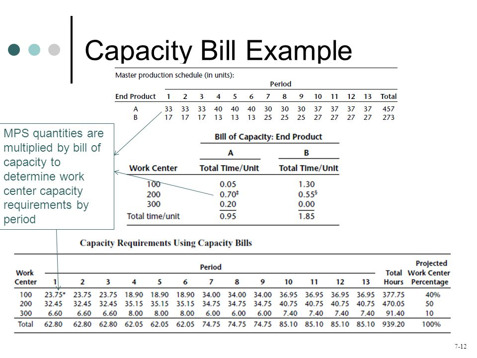 Capacity Bill Example MPS quantities are multiplied by bill of capacity to determine work center capacity requirements by period.