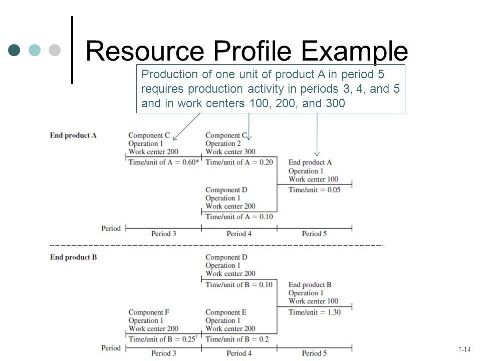 Resource Profile Example