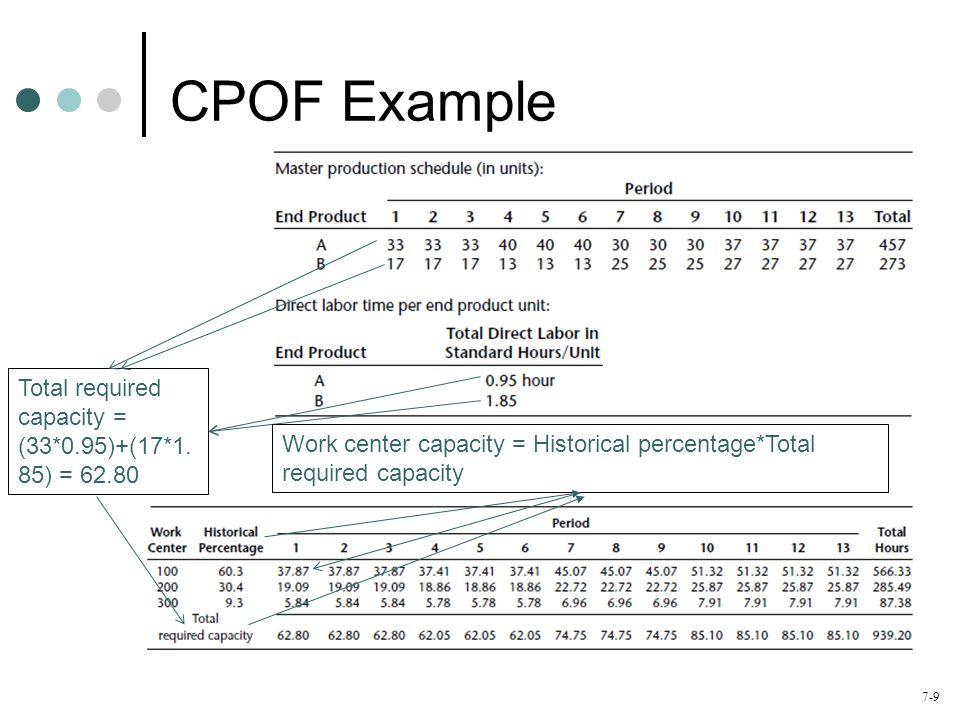 CPOF Example Total required capacity = (33*0.95)+(17*1.85) = 62.80