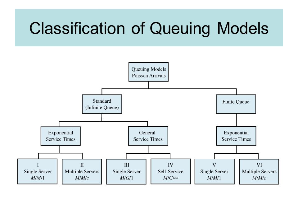 Classification of Queuing Models