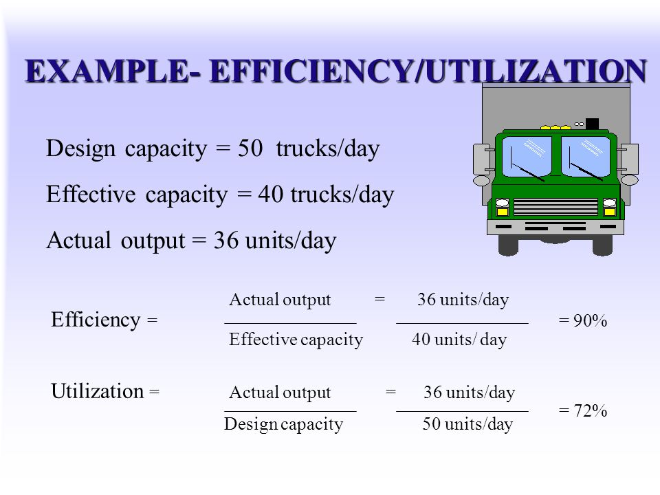 EXAMPLE- EFFICIENCY/UTILIZATION