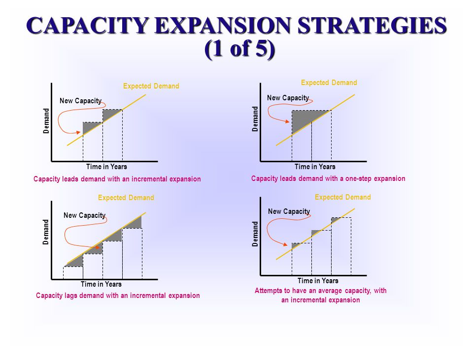 CAPACITY EXPANSION STRATEGIES (1 of 5)