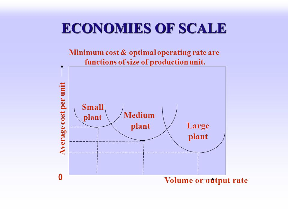 ECONOMIES OF SCALE Small Medium plant Large plant