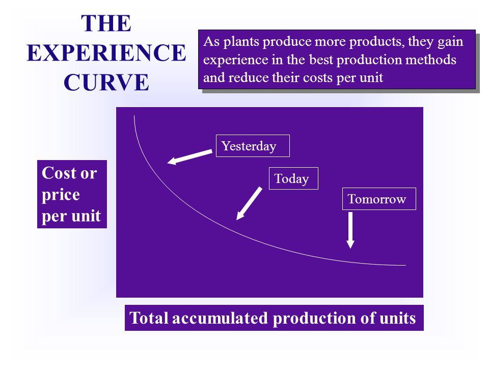 THE EXPERIENCE CURVE Cost or price per unit