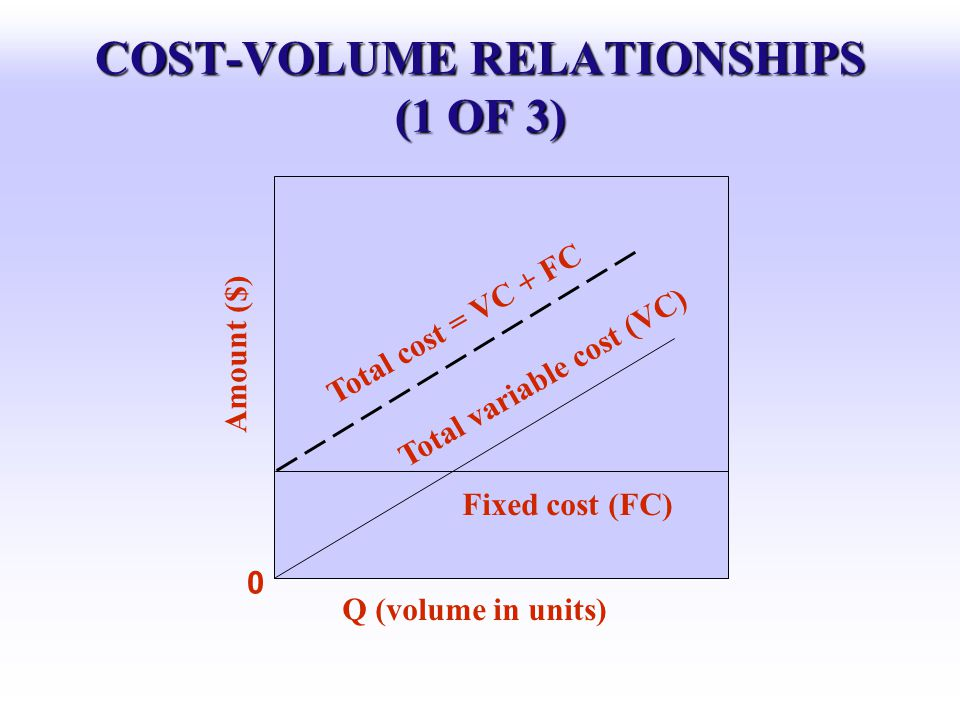 COST-VOLUME RELATIONSHIPS (1 OF 3)