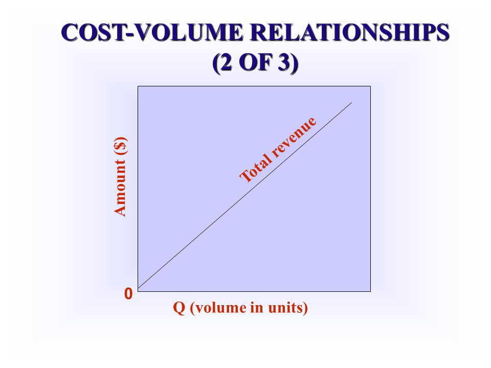 COST-VOLUME RELATIONSHIPS (2 OF 3)