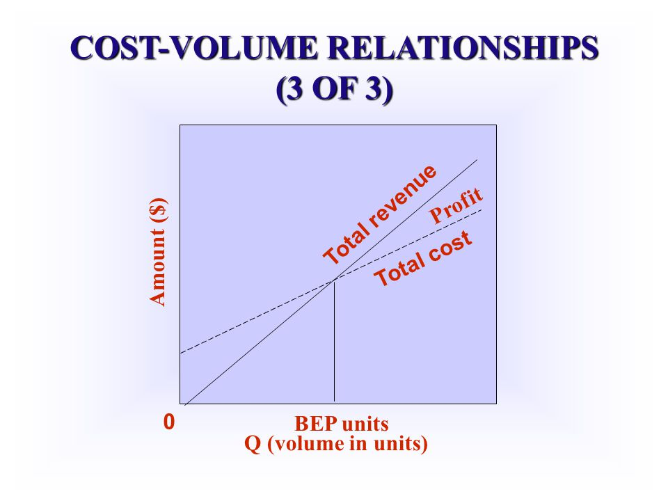 COST-VOLUME RELATIONSHIPS (3 OF 3)