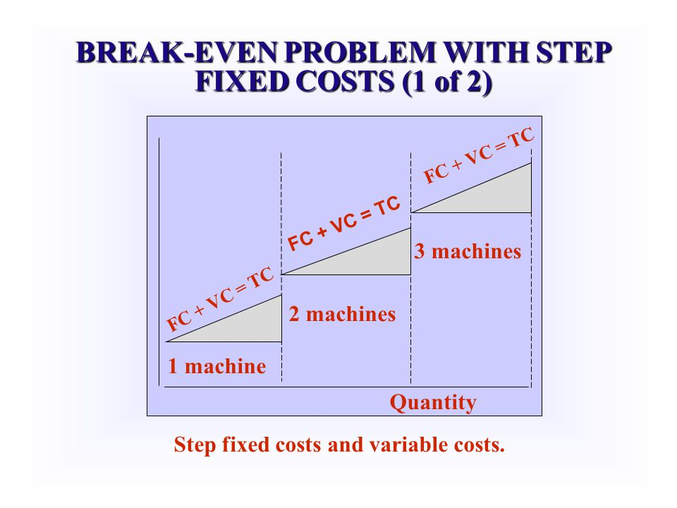 BREAK-EVEN PROBLEM WITH STEP FIXED COSTS (1 of 2)