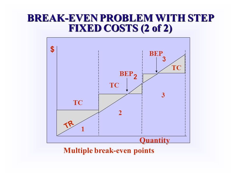 BREAK-EVEN PROBLEM WITH STEP FIXED COSTS (2 of 2)