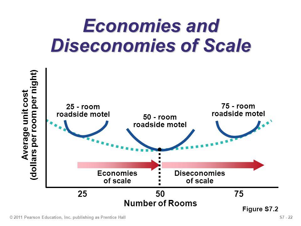 economies diseconomies of scale