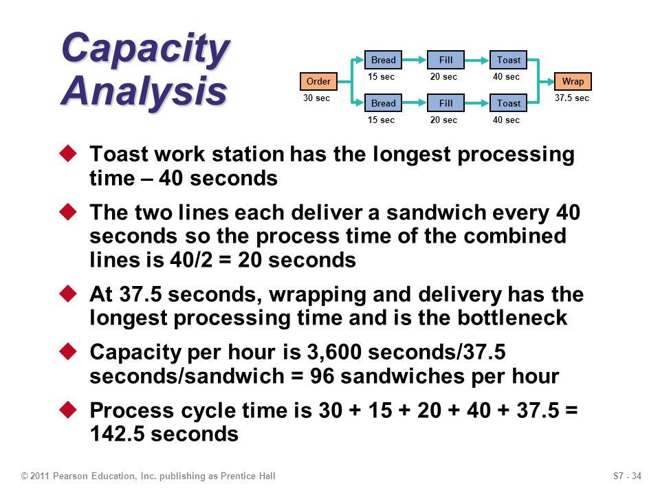 Capacity Analysis Wrap. 37.5 sec. Order. 30 sec. Bread. Fill. Toast. 15 sec. 20 sec. 40 sec.