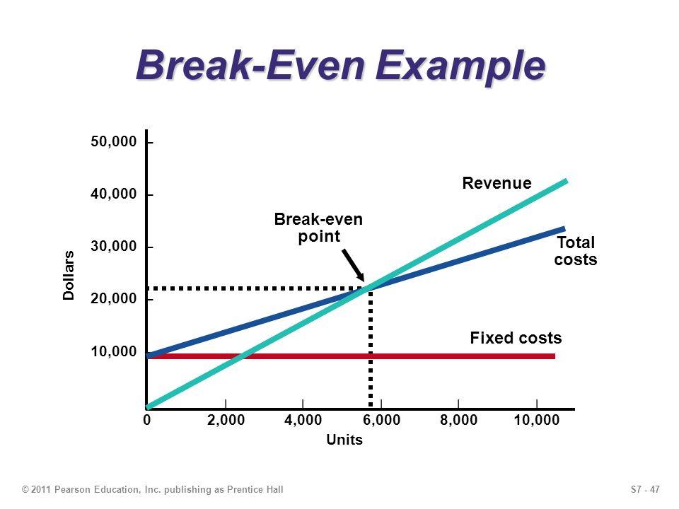 Break-Even Example Revenue Break-even point Total costs Fixed costs