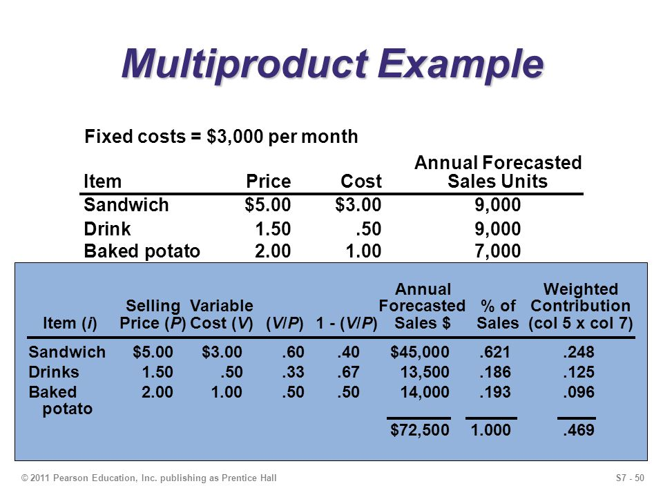 Multiproduct Example Fixed costs = $3,000 per month Annual Forecasted