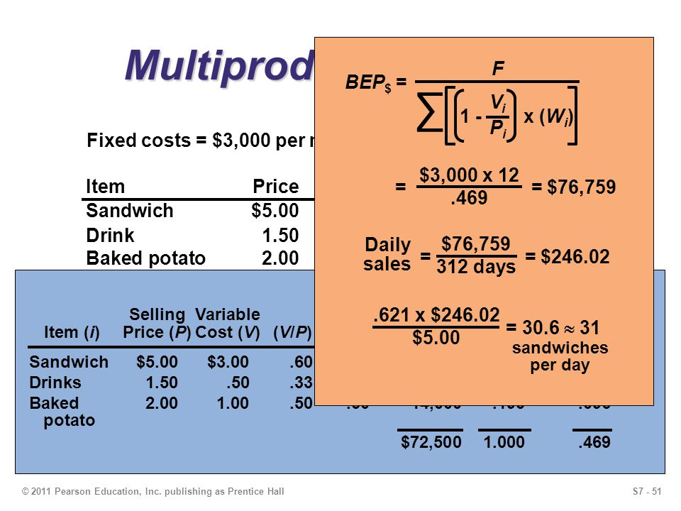 Multiproduct Example ∑ 1 - x (Wi) F BEP$ = Vi Pi