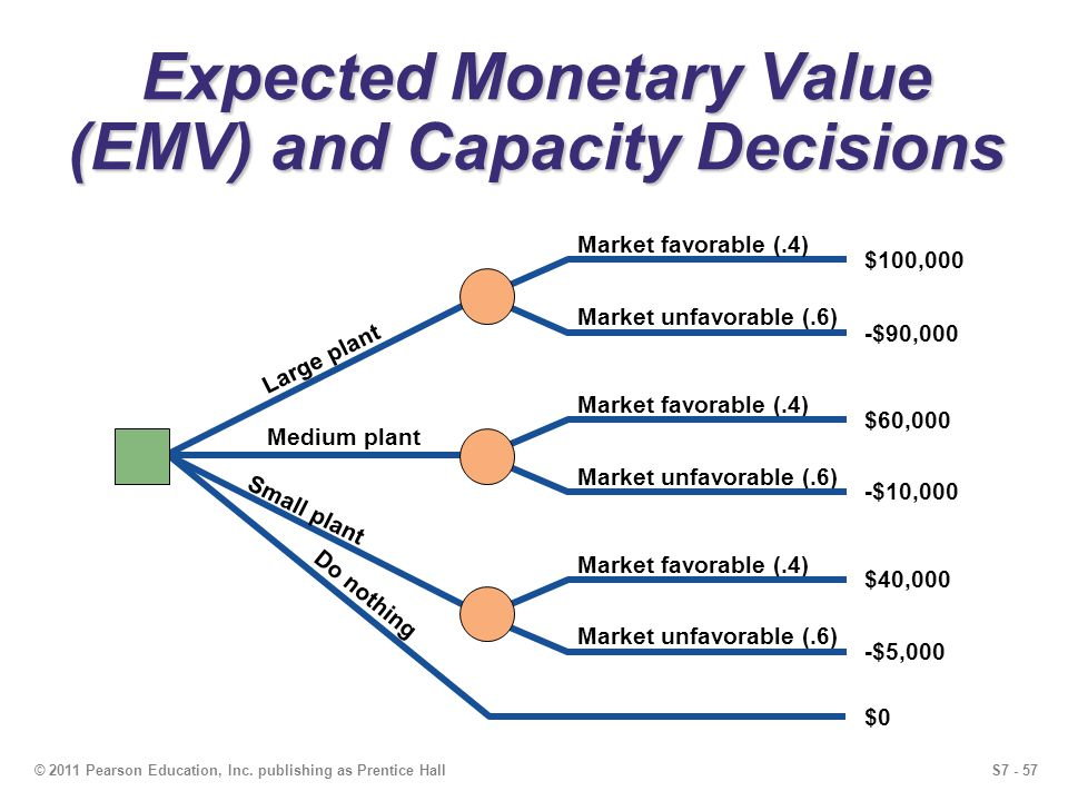 Expected Monetary Value (EMV) and Capacity Decisions