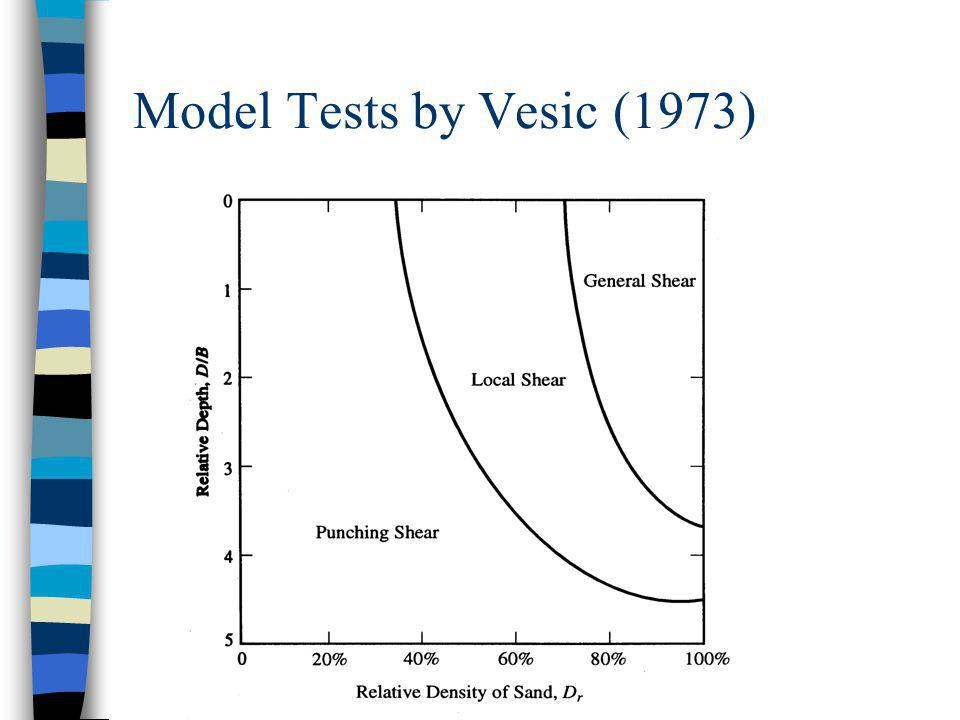 Model Tests by Vesic (1973)