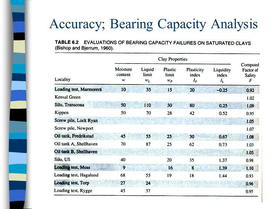 Accuracy; Bearing Capacity Analysis
