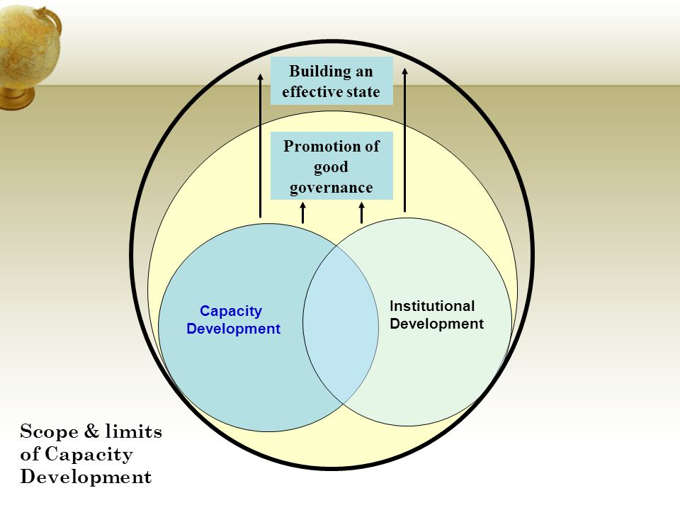 Scope & limits of Capacity Development
