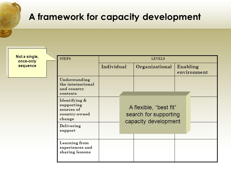 A framework for capacity development