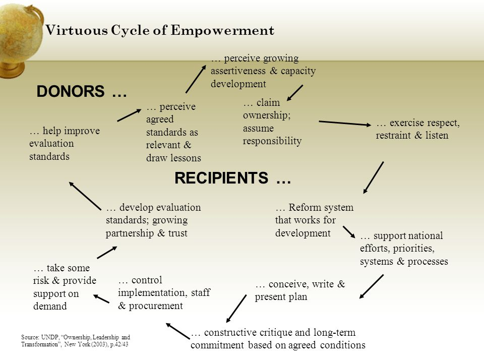 Virtuous Cycle of Empowerment