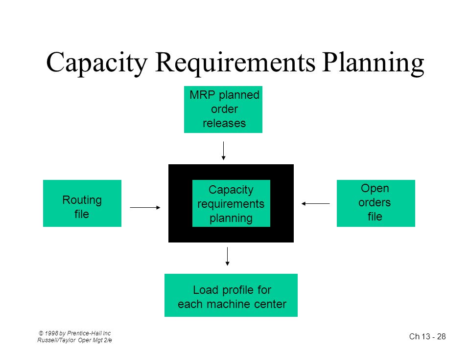 Capacity Requirements Planning
