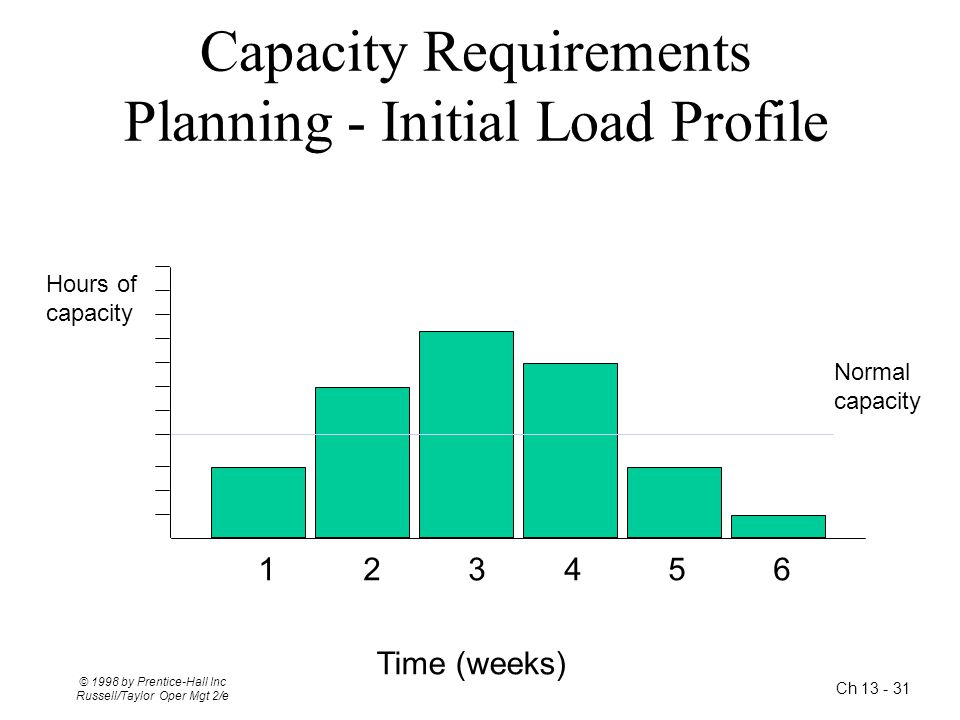 Capacity Requirements Planning - Initial Load Profile