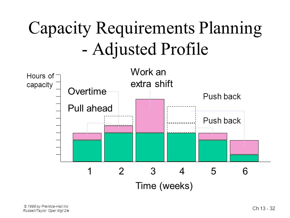 Capacity Requirements Planning - Adjusted Profile