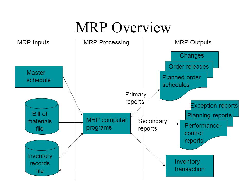 MRP Overview MRP Inputs MRP Processing MRP Outputs Changes