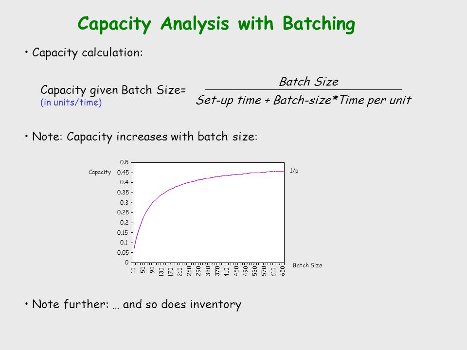 Capacity Analysis with Batching
