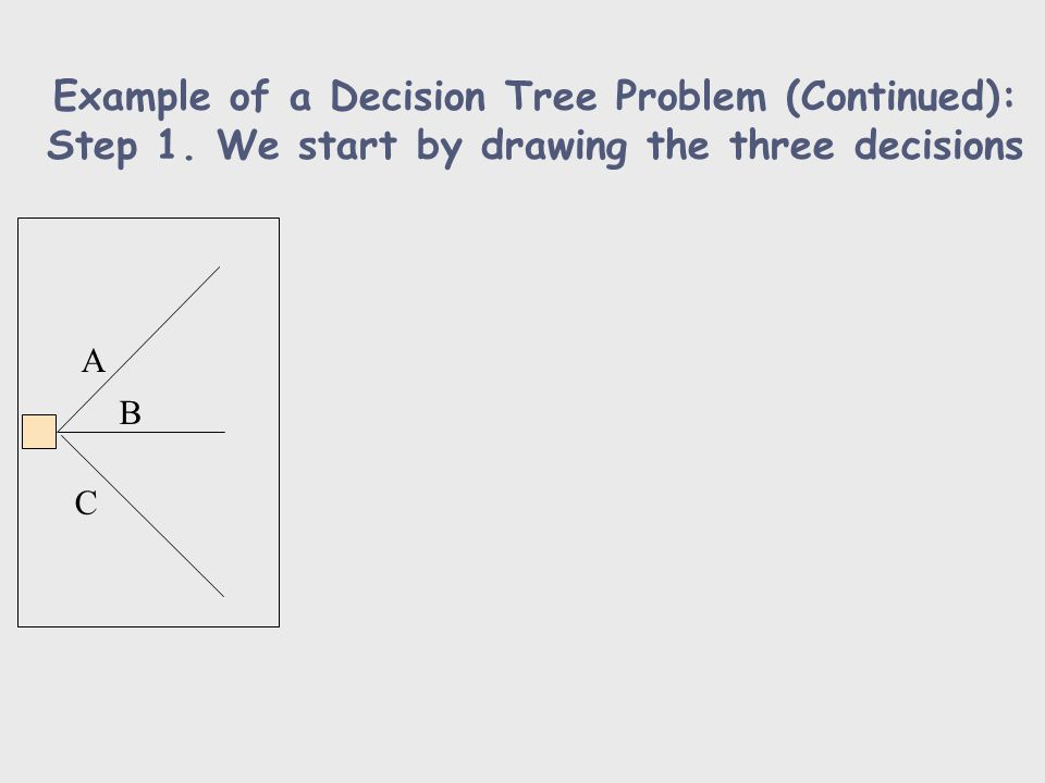Example of a Decision Tree Problem (Continued): Step 1