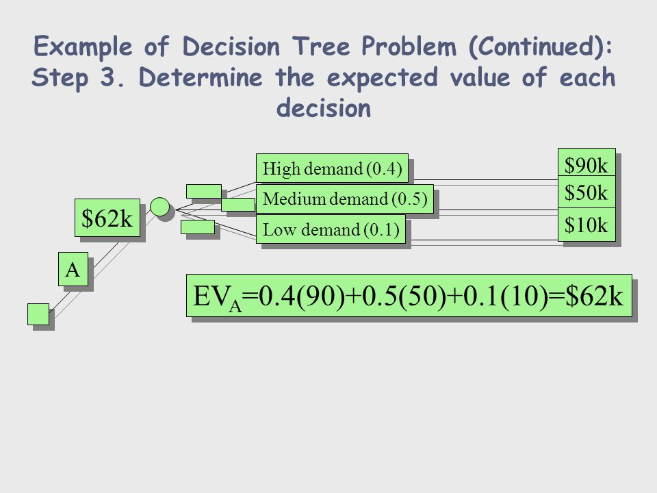 Example of Decision Tree Problem (Continued): Step 3