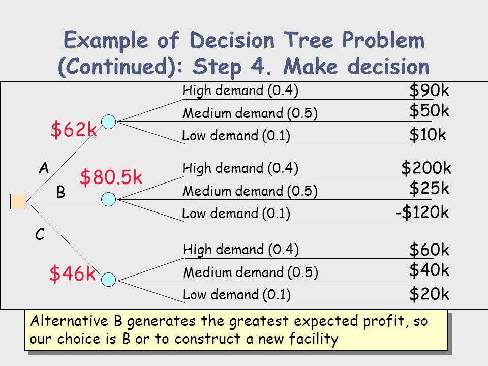 Example of Decision Tree Problem (Continued): Step 4. Make decision