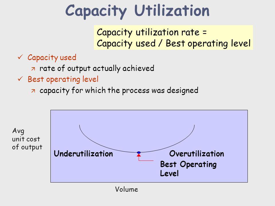 Capacity Utilization Capacity utilization rate =