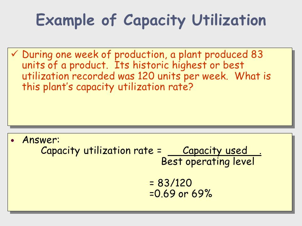 Example of Capacity Utilization