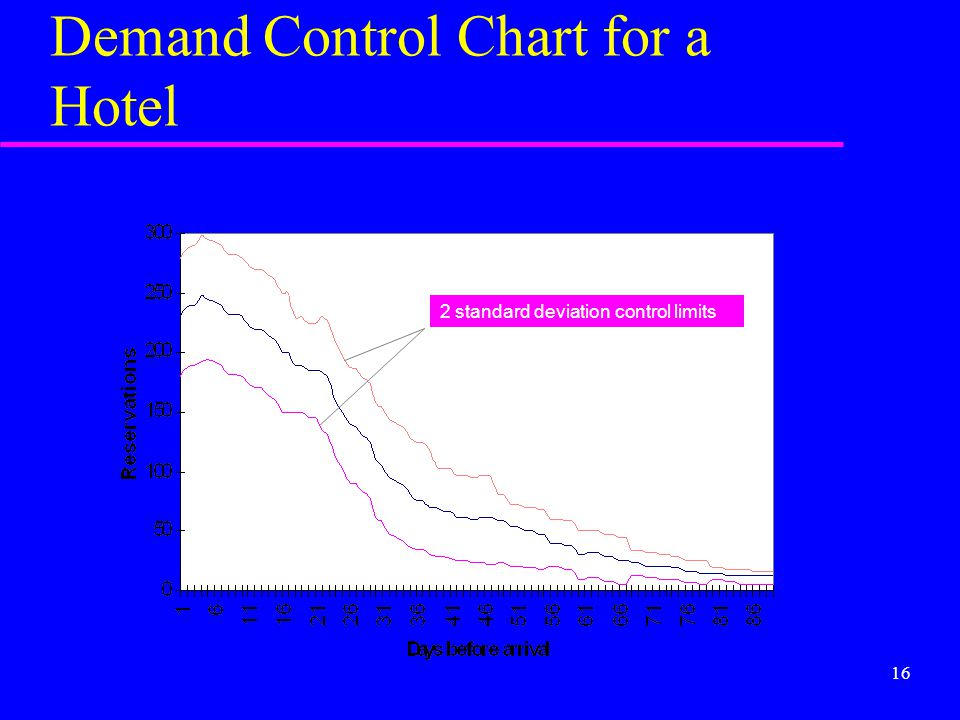 Demand Control Chart for a Hotel