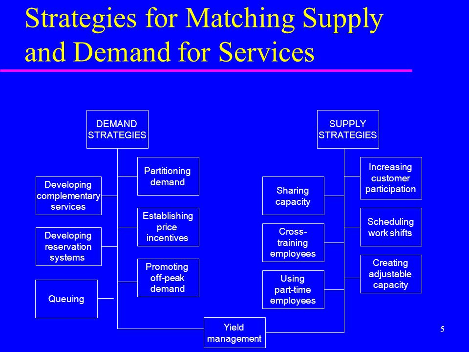 Strategies for Matching Supply and Demand for Services