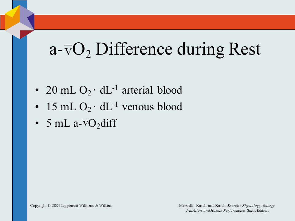 a- O2 Difference during Rest