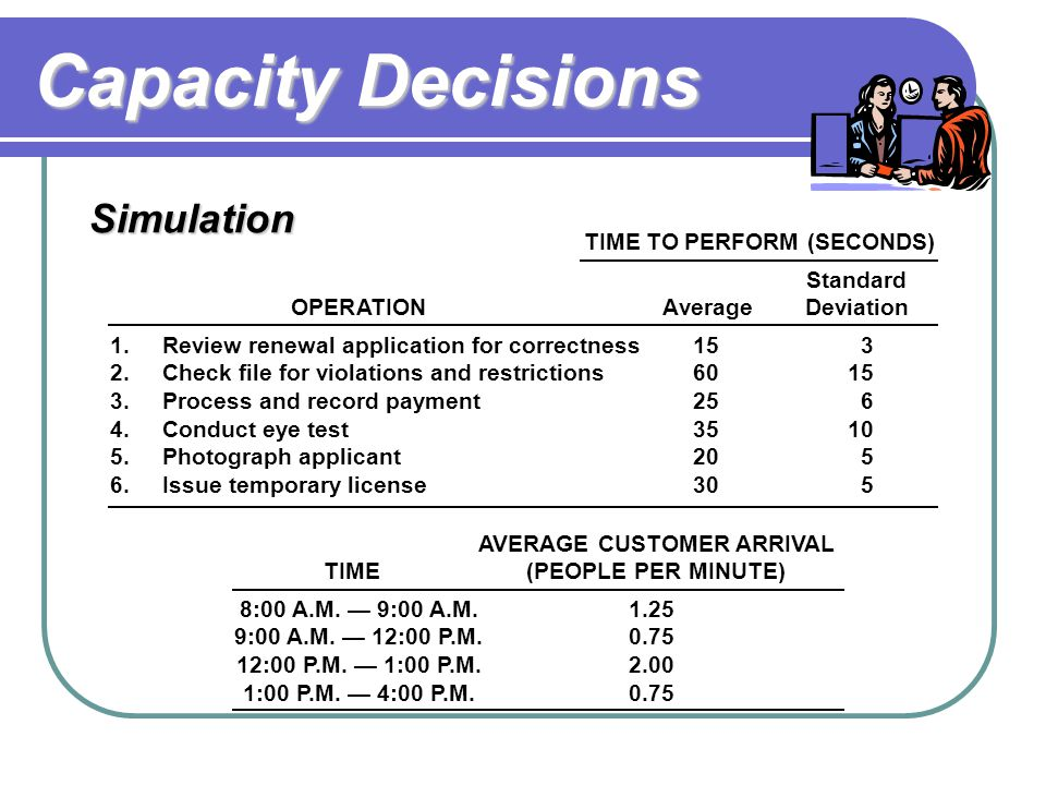 Capacity Decisions Simulation TIME TO PERFORM (SECONDS) Standard