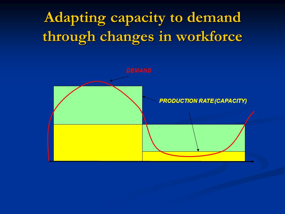 Adapting capacity to demand through changes in workforce