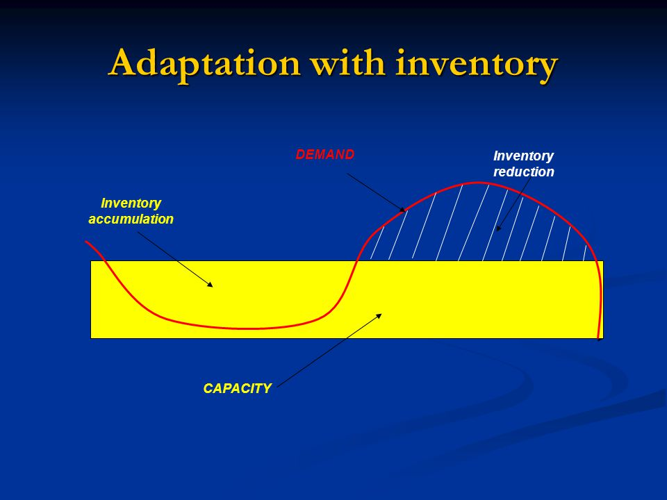 Adaptation with inventory
