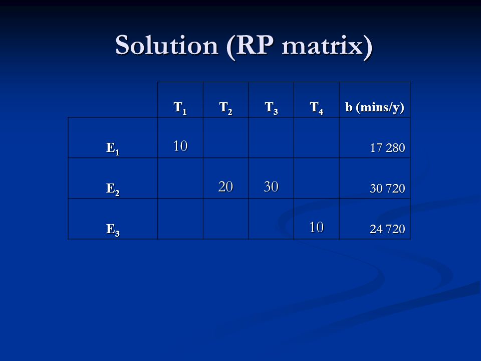 Solution (RP matrix) 10 20 30 T1 T2 T3 T4 b (mins/y) E1 17 280 E2