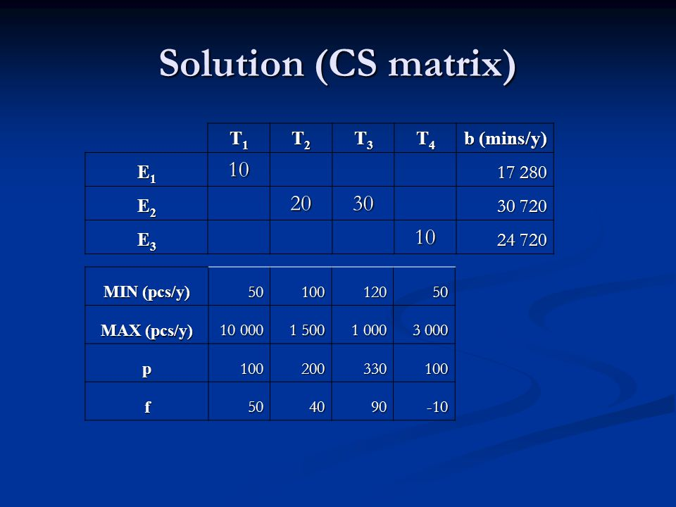 Solution (CS matrix) 10 20 30 T1 T2 T3 T4 b (mins/y) E1 17 280 E2