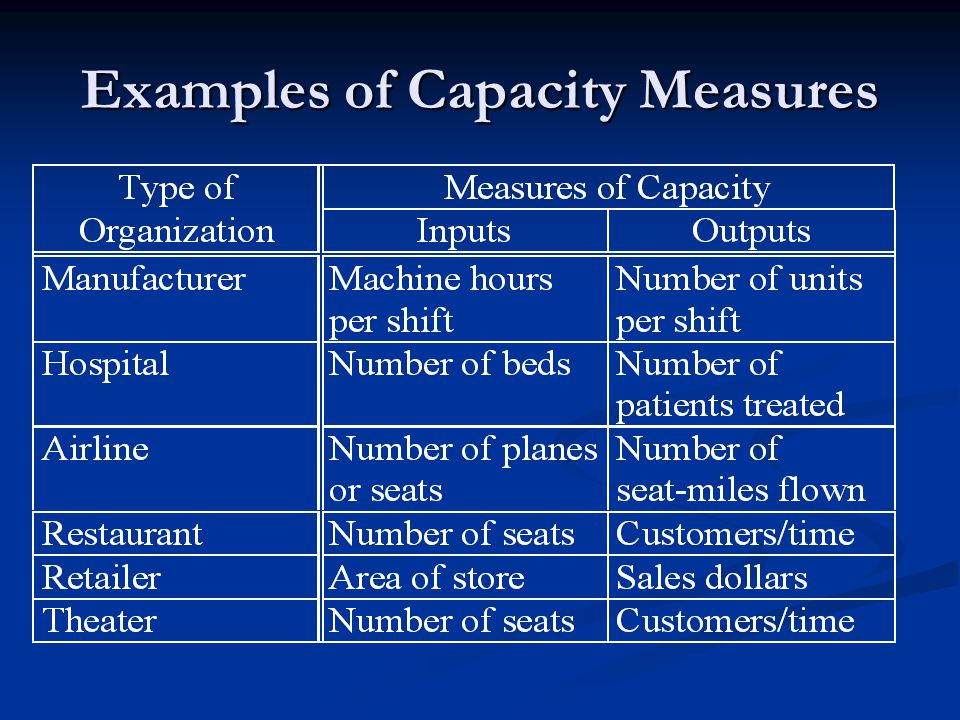 Examples of Capacity Measures