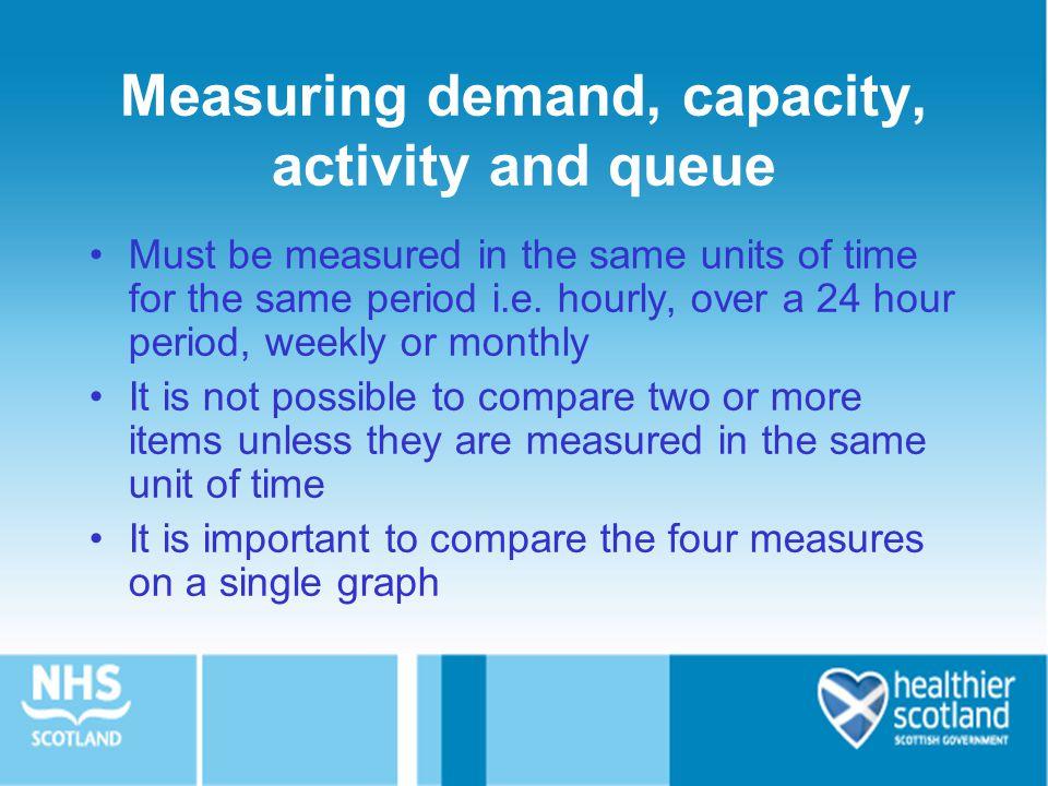 Measuring demand, capacity, activity and queue