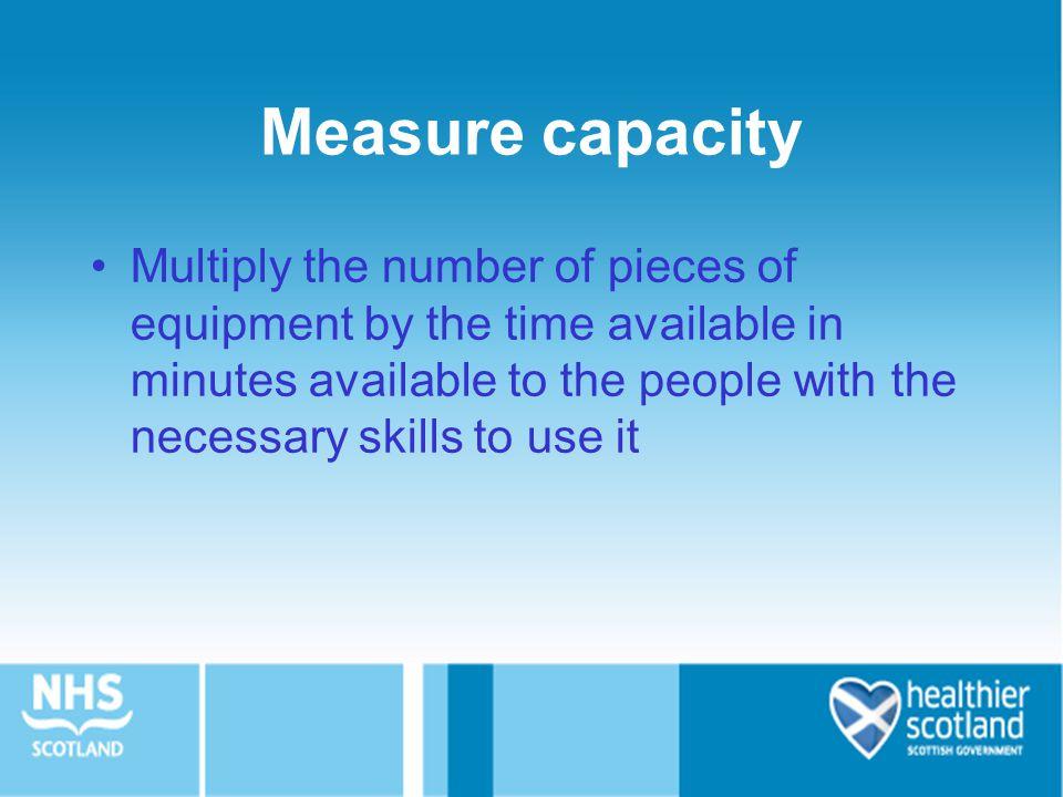 Measure capacity