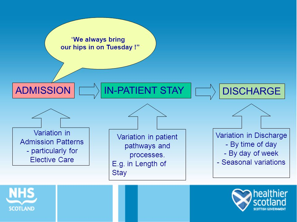 ADMISSION IN-PATIENT STAY DISCHARGE