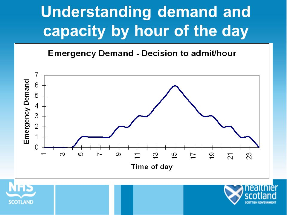 Understanding demand and capacity by hour of the day