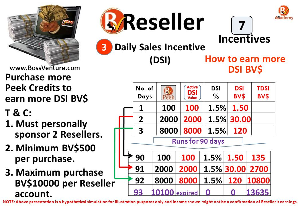 7 Incentives 3 Daily Sales Incentive (DSI) How to earn more DSI BV$