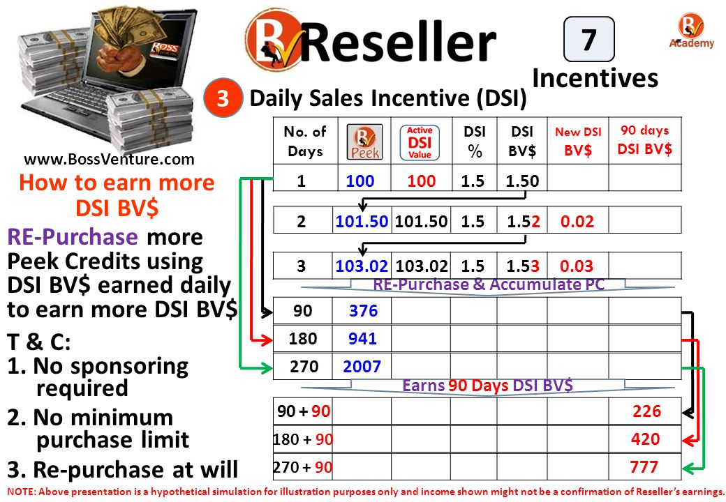 Daily Sales Incentive (DSI) RE-Purchase & Accumulate PC