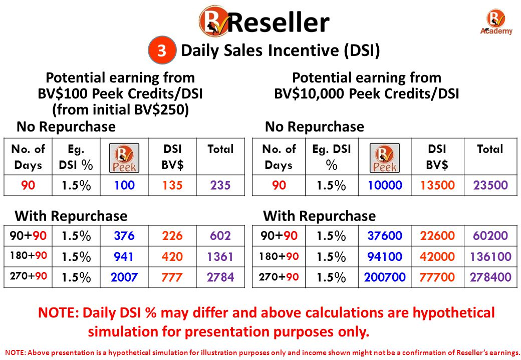 3 Daily Sales Incentive (DSI)
